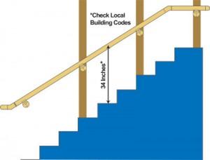Stair railing installation plan